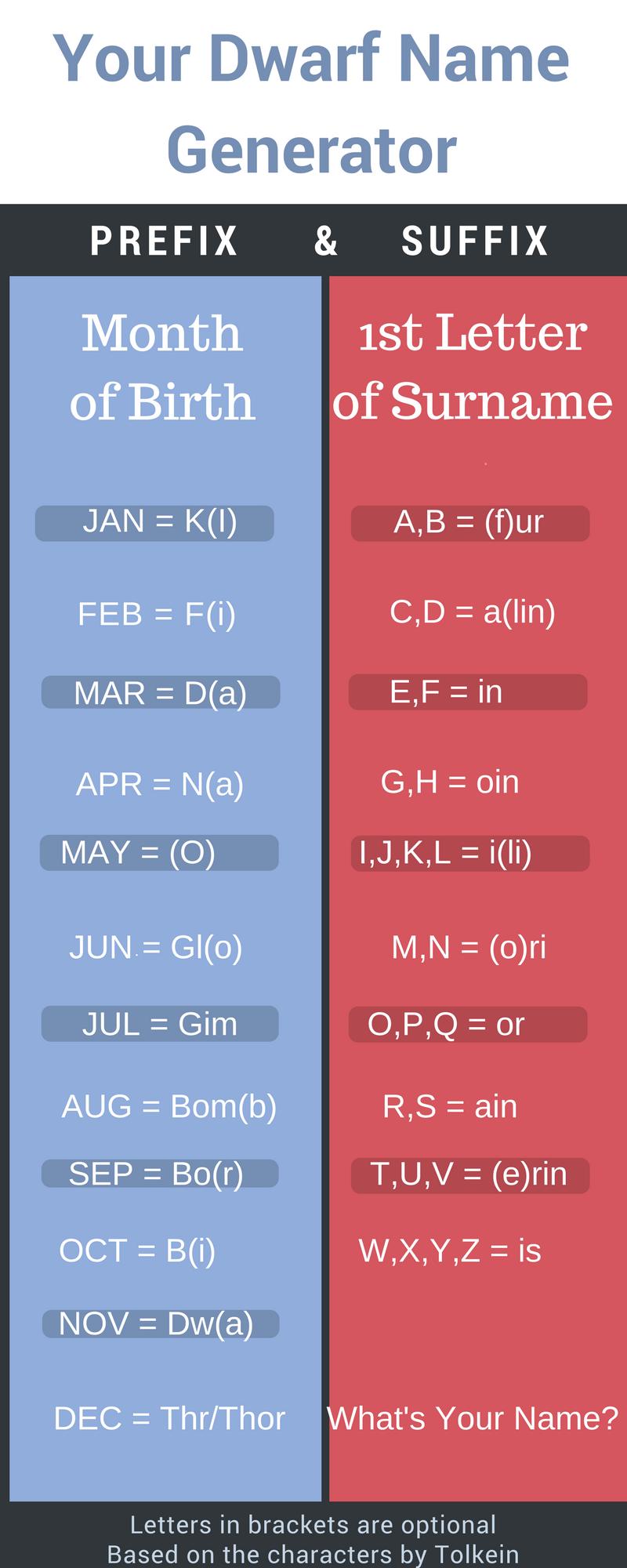 Dwarf Name Generator  #dwarf #fantasy #names | name generator in
