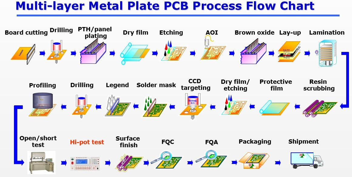 Multi Layer Metal Plate Pcb Process Flow Chart Electronics