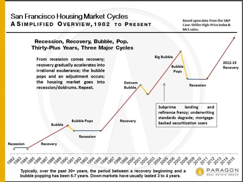 30 Years Of San Francisco Real Estate Market Cycles Home Values Trends San Francisco Real Estate Real Estate Marketing Real Estate