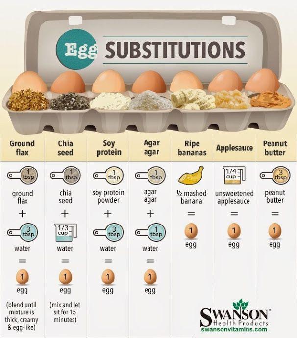 egg substitute