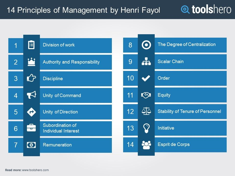 What are the 14 Principles of Management of Henri Fayol