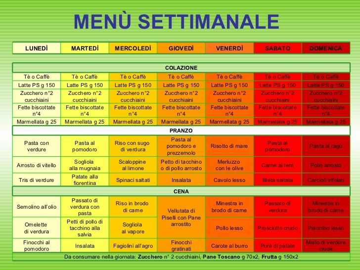 dieta dimagrante menu settimanale