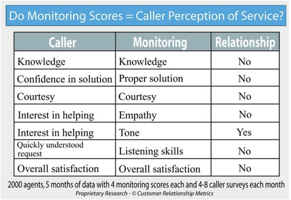 Quality Assessment Template For Telemarketing Google Search