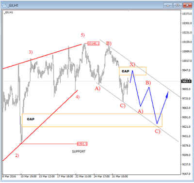 Theoretical tools for speculating on the forex market
