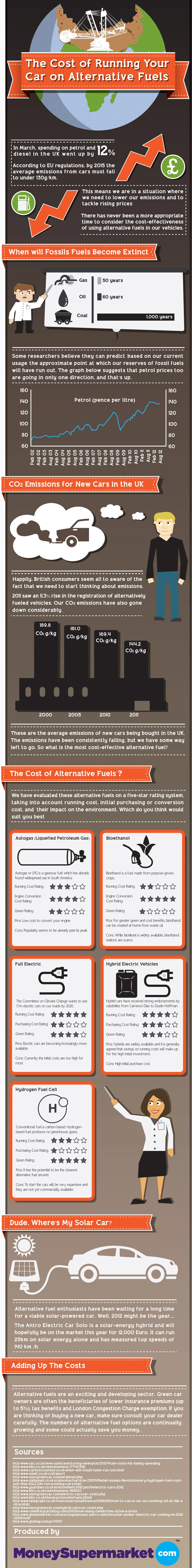 Infographic: The cost of running your car on alternative ...