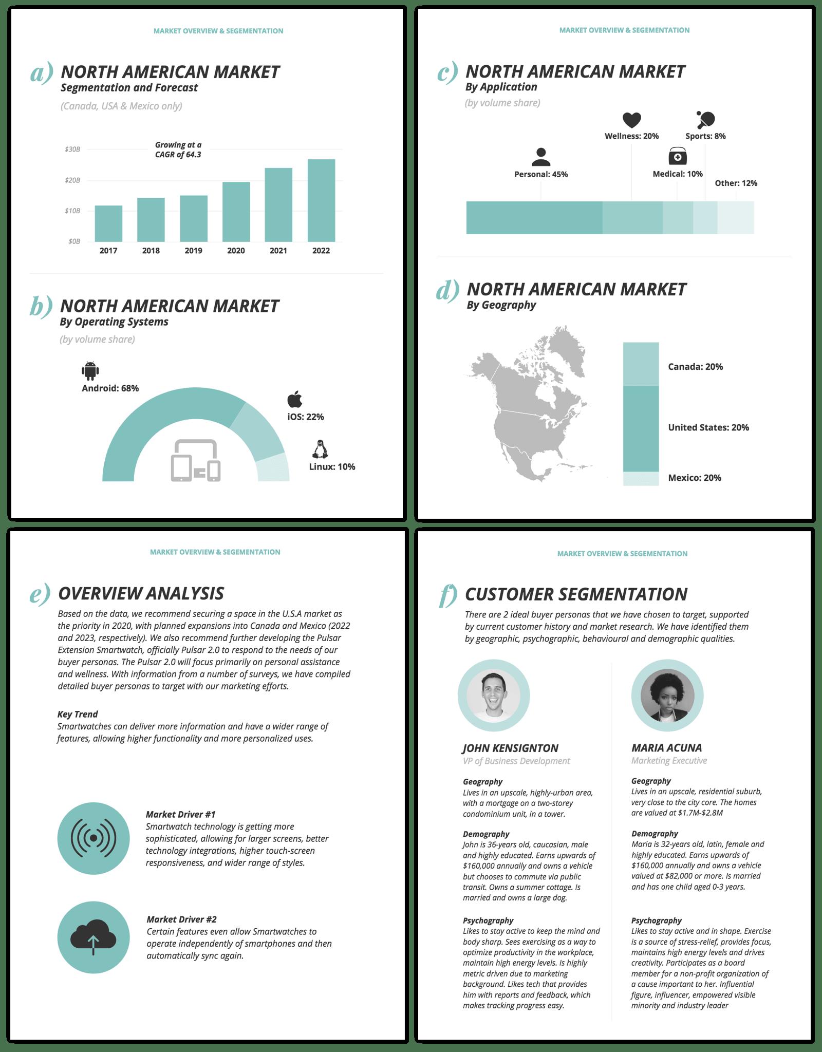 Marketing Analysis Report Marketing Analysis Marketing Report Competitor Analysis Templates