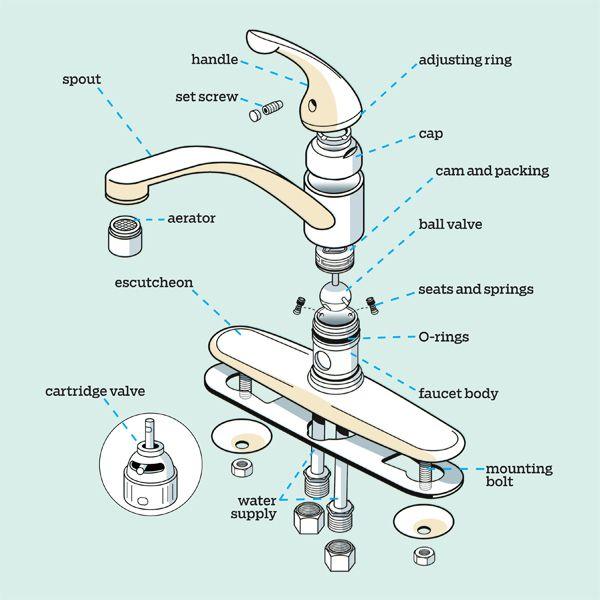 Get A Handle On The Kitchen Faucet Diy Plumbing Plumbing Repair