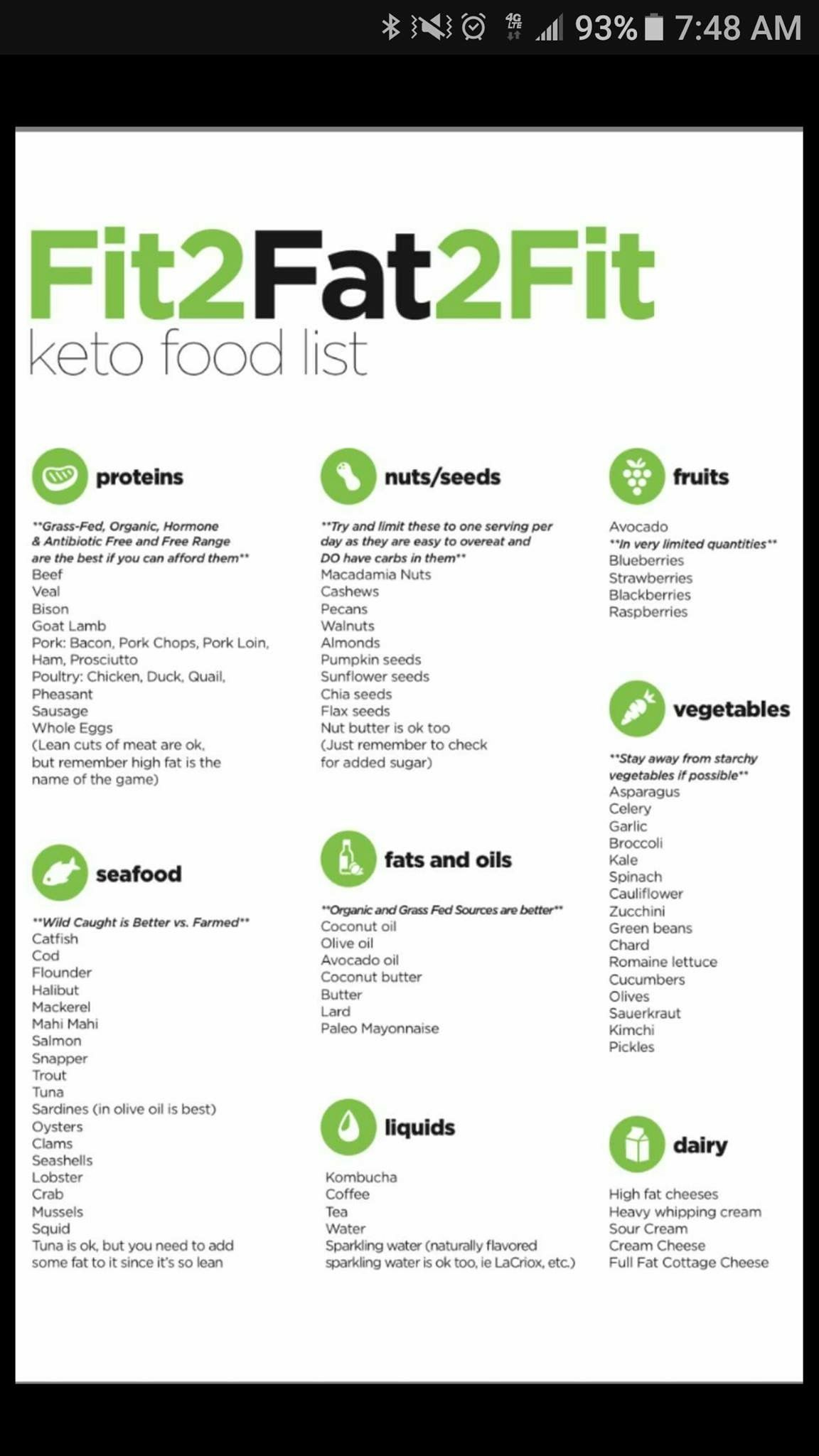 Pin by Leah White on ketogenic diet | Keto, Keto food list, Ketogenic Diet