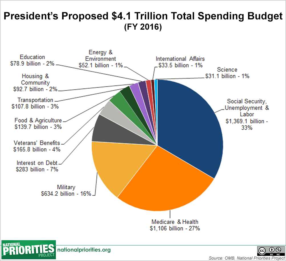 President Obama Recently Released His Fiscal Year  Budget