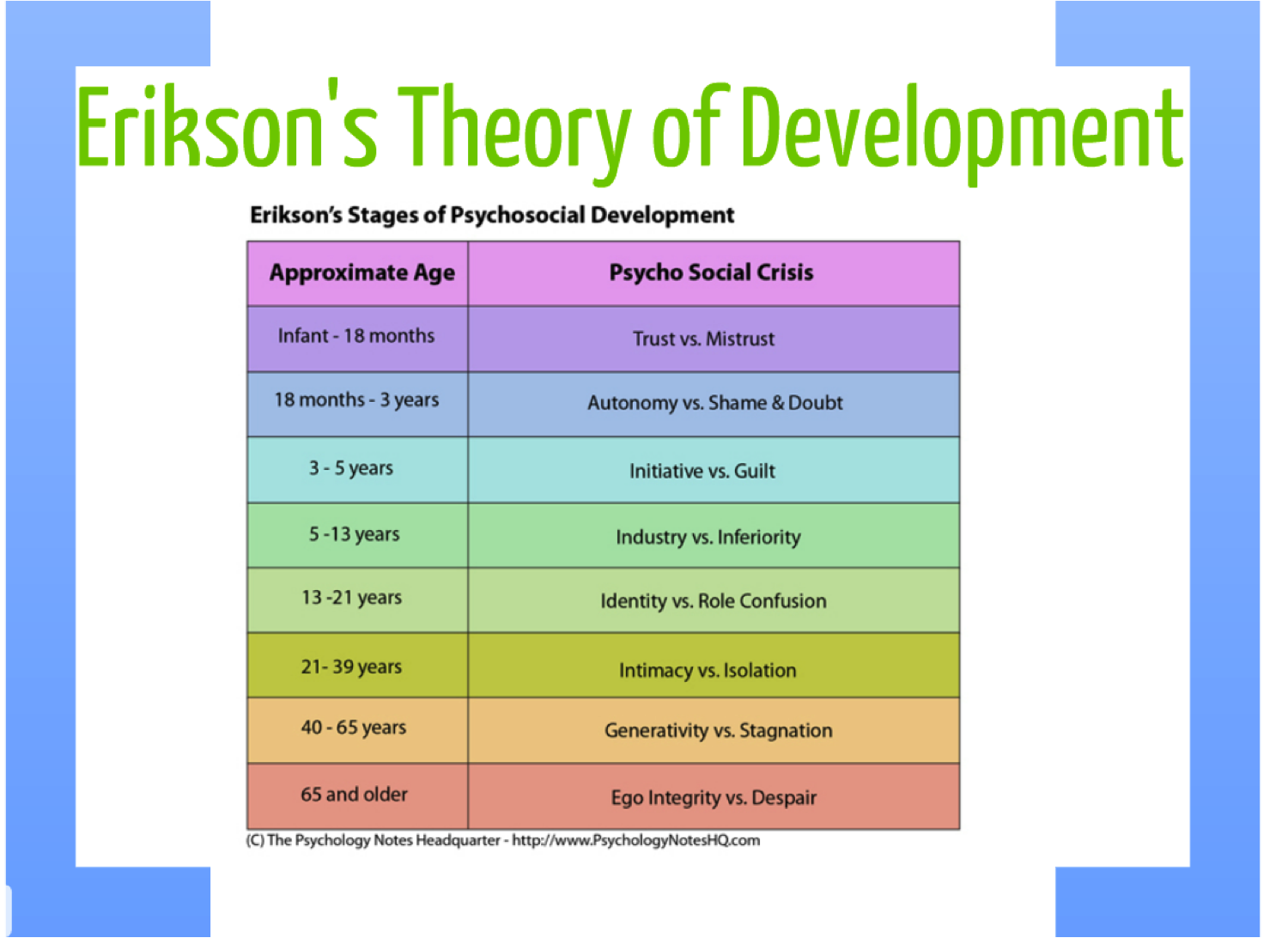research on the eight stage psychosocial developmental process Erikson's psychosocial stages summary chart erikson's stages of psychosocial  development erik erikson described development that occurs throughout the.