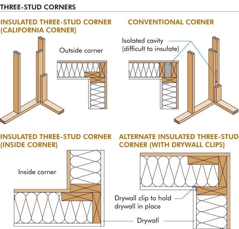 strong back framing - Google Search | Construction Details ...