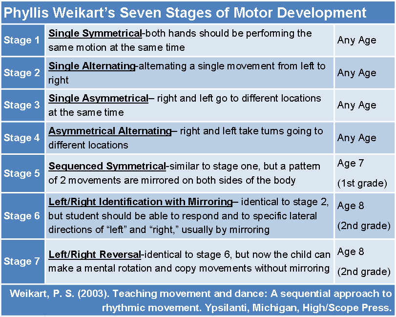 Phyllis weikart 39 s seven stages of motor development need for Motor development in children
