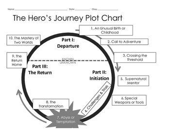 Hero S Journey Plot Chart Worksheet Plot Chart Hero S Journey Middle School Reading The hero journey worksheet