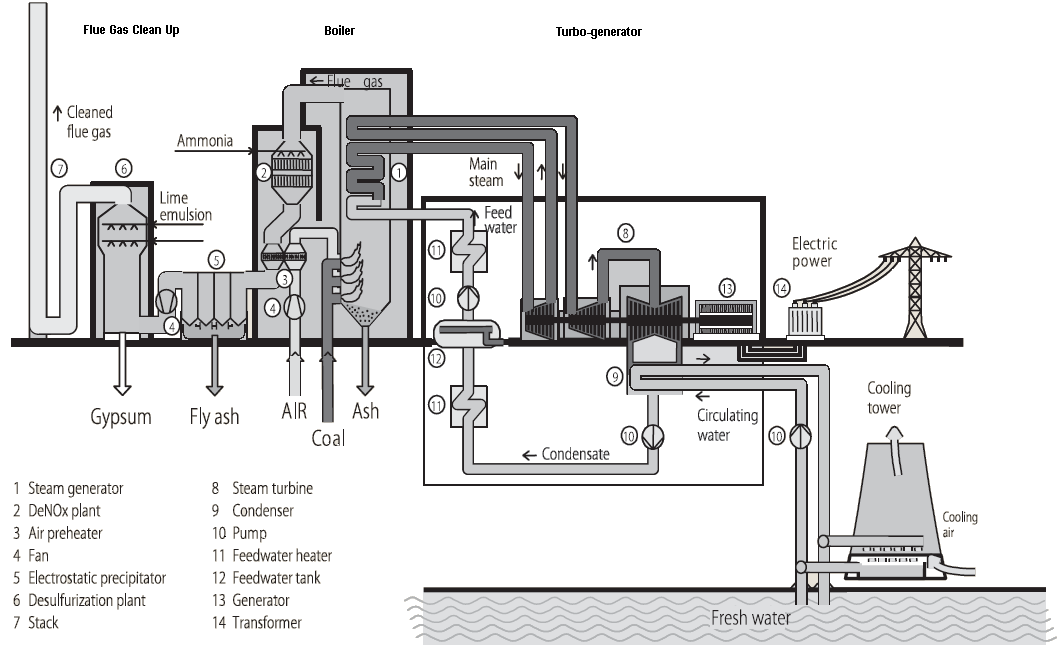 A Typical Coal Power Plant Thermal Power Plant Power Plant Power