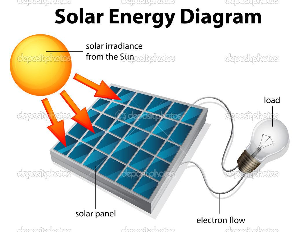 Solar Energy Diagram Solar Panels Solar Energy Solar