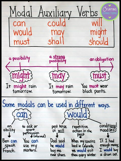 Upper Elementary Snapshots Anchor charts, Chart and Blog - resume verbs for teachers