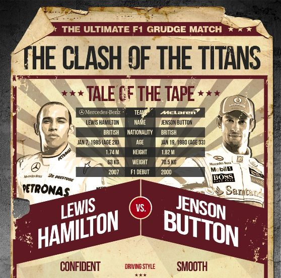 F1 infographic lewis hamilton vs jenson button.