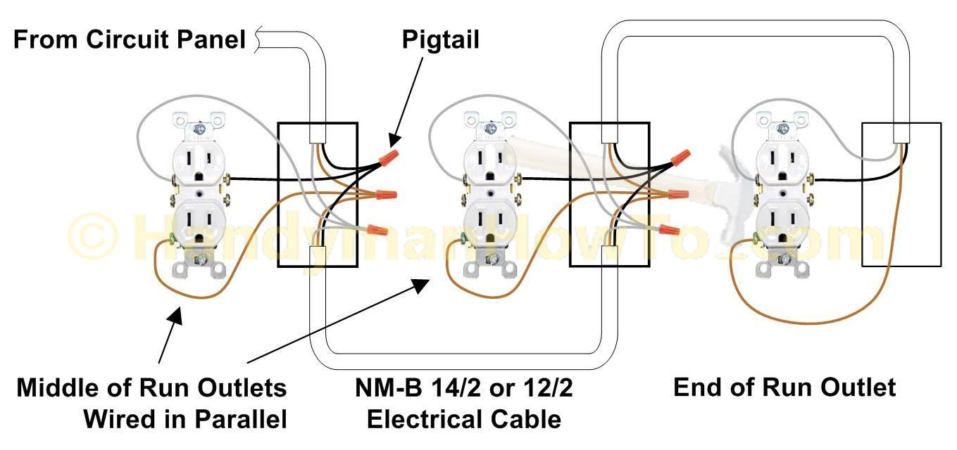 Pigtails ensure continuous power downstream if faulty receptacle or loose  wire... Also lose 1% voltage because receptacles have greater resistance  than ...