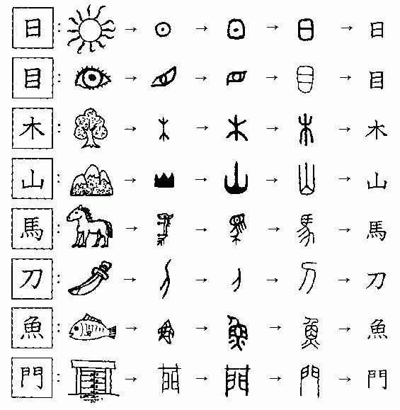 Characters chinese writing alphabet