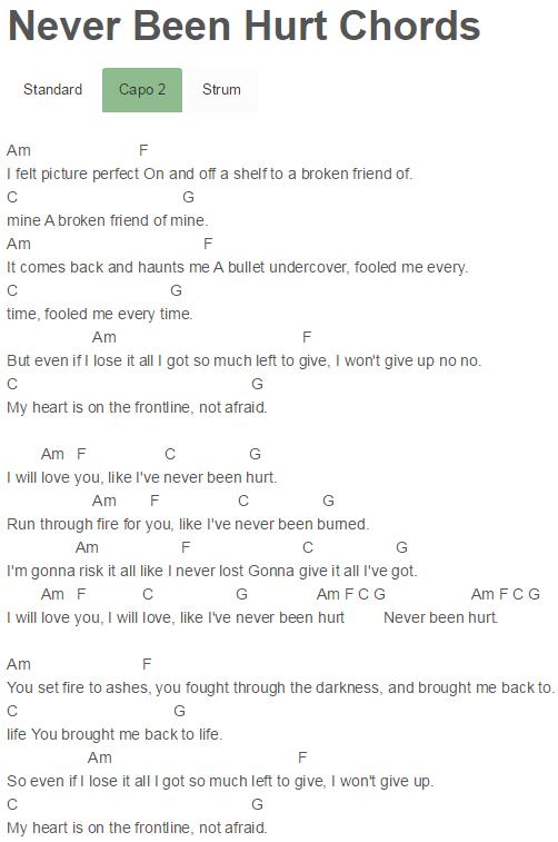 Never Been Hurt Chords Demi Lovato