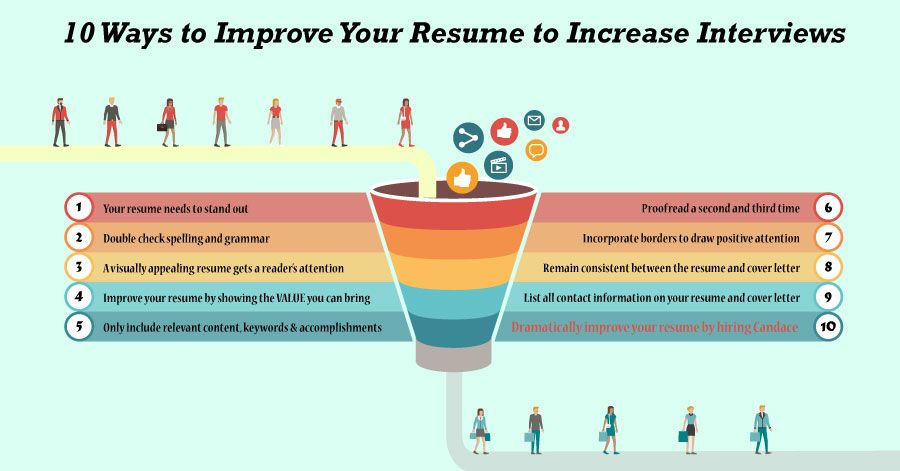 Excellent ways to improve your resume to ensure companies and