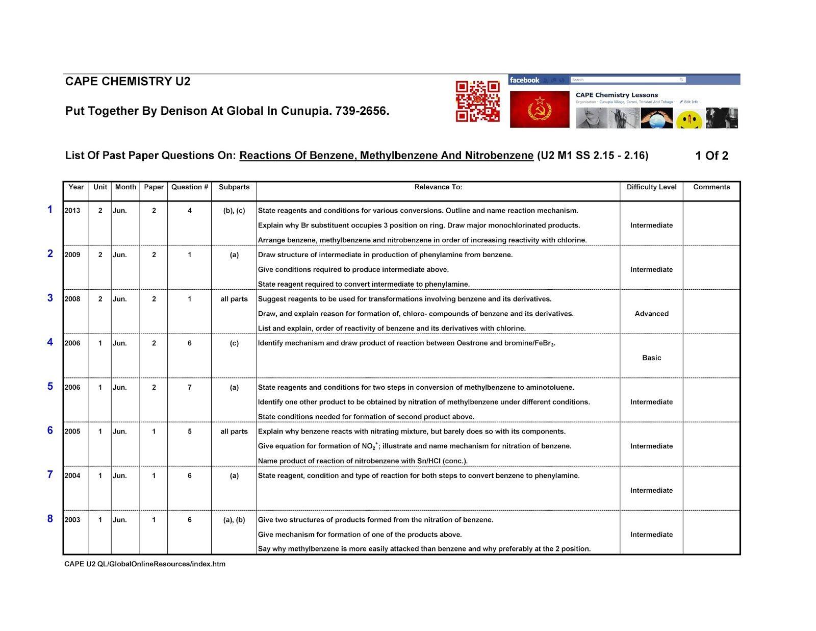 CAPE Chemistry Question Lists - Unit 2: 11 U2 M1 SS 2 15 - 2 16