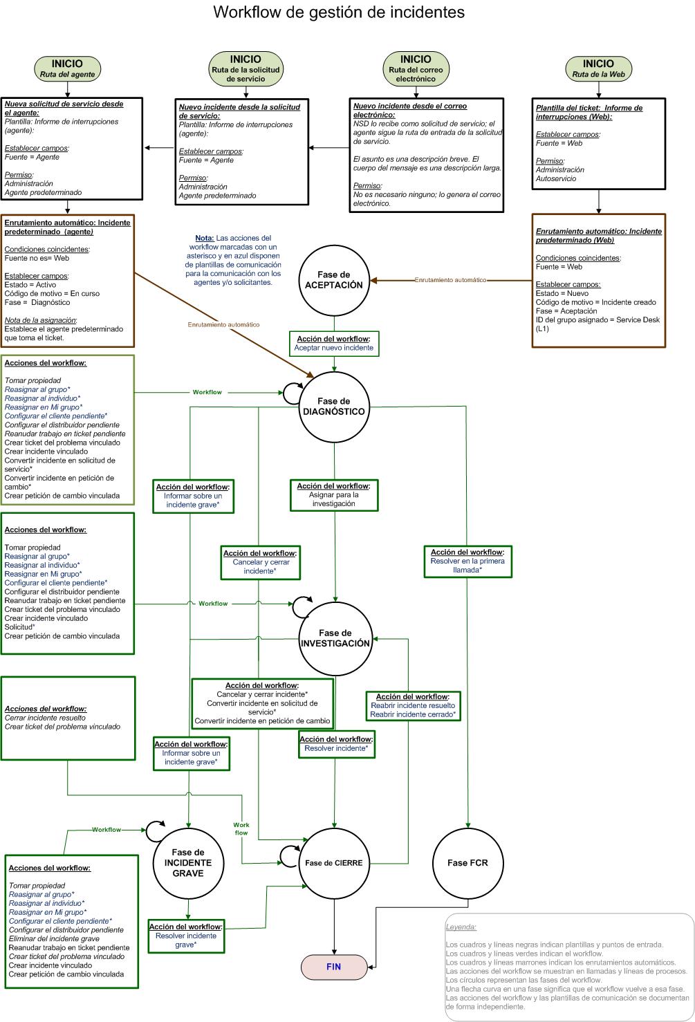 Progreso del workflow para los tickets de incidente | Charts ...