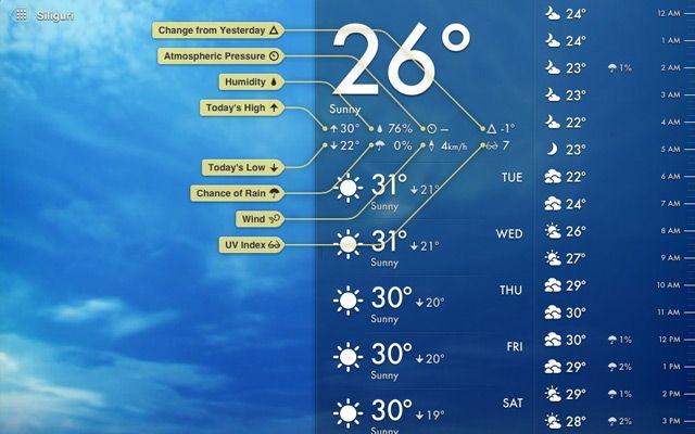 30 Pixel Perfect iPad App Designs App design, Dashboard