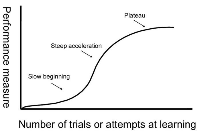 Waarom leren zo lang lijkt te duren
