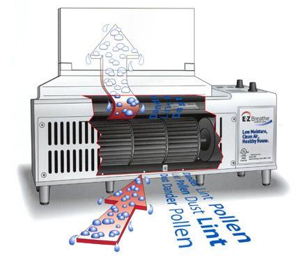 Unit ventilator diagram data library how does an e z breathe system work e z breathe ventilation rh pinterest com trane unit ventilator wiring diagram coil wiring diagram cheapraybanclubmaster Images