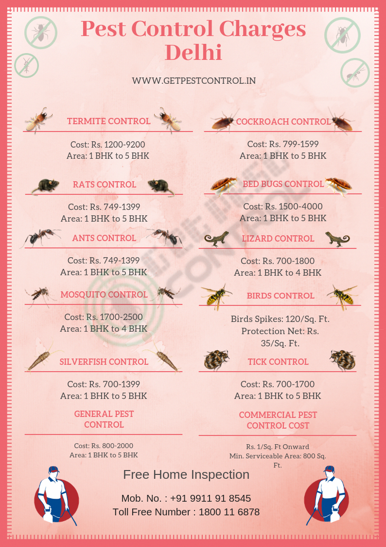 If it is pest control charges then definitely we are