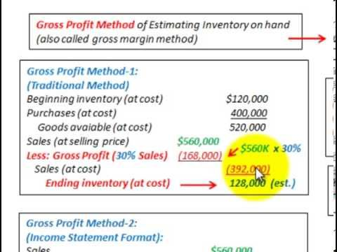 Gross Profit Method To Determine Ending Inventory (Also Called Gross - Restaurant Inventory Spreadsheet Template