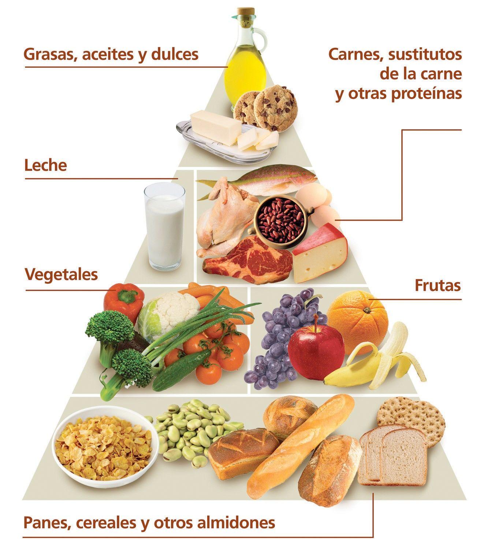piramide alimenticia - Buscar con Google | EPI | Pinterest | Buscar ...