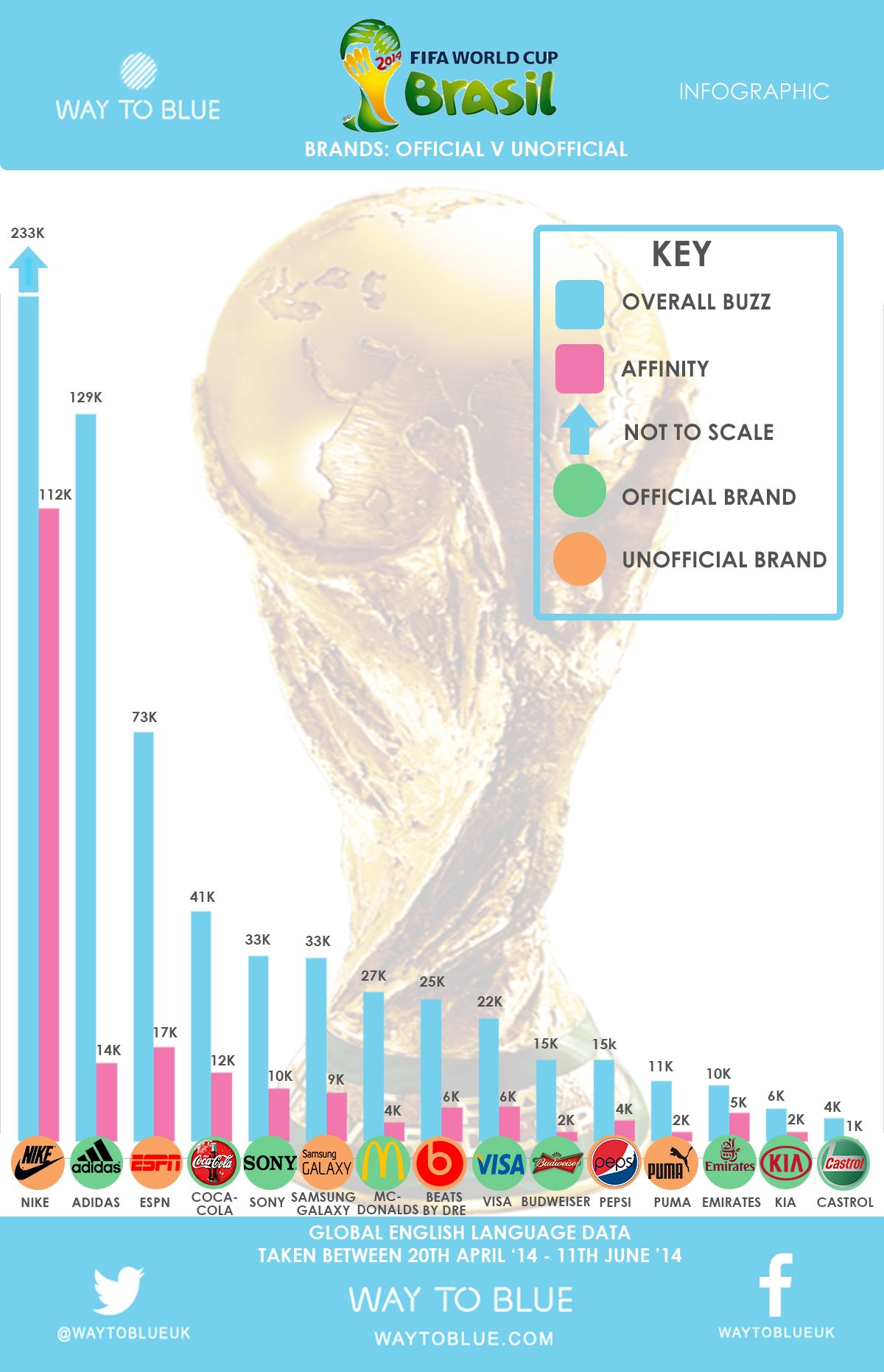 Infographic Nike Beats Official World Cup Sponsors The Buzz And Affinity Around Brands World Cup Infographic Sport Inspiration