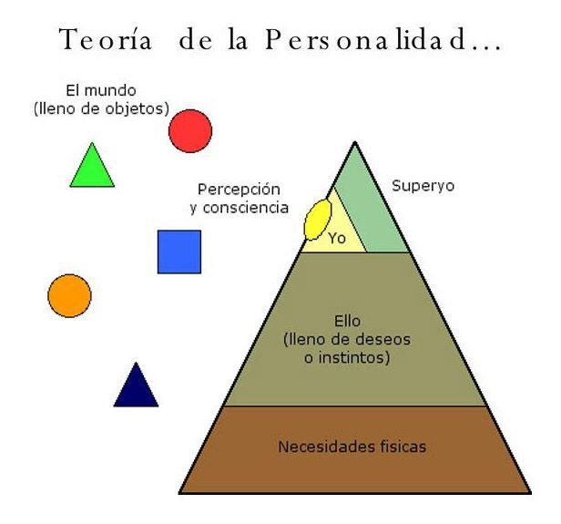 Ello Yo Y Superyó Teoría De La Personalidad Modelo De La Mente Humana Sigmund Freud Pie Chart Ego Chart