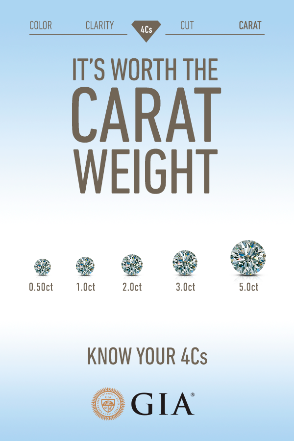 Learn What Carat Means And What Diamond Carat Measures 4cs Of Diamond Quality By Gia Diamond Facts Diamond Diamond Education