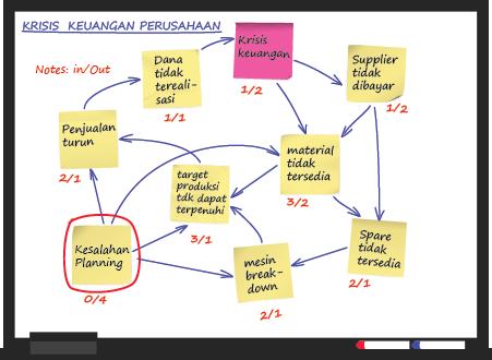 Membuat diagram keterkaitan masalah atau interrelationship diagram interrelationship diagram penambahan garis panah untuk menganalisis hubungan sebab akibat ccuart Choice Image