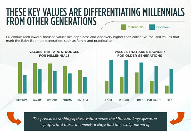 The key demographics for social customer support » XSellco ...