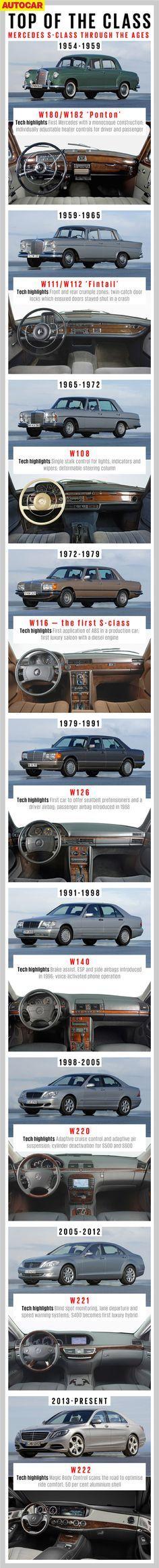 Mercedes Benz S Class History.