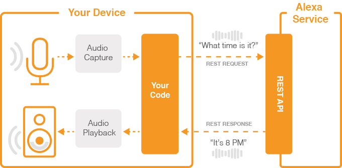 Getting Started With The Alexa Voice Service Amazon Apps