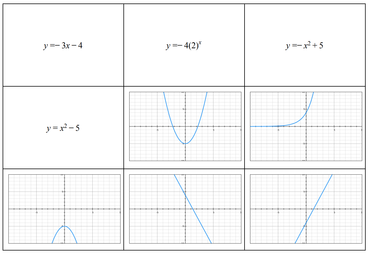 Linear Exponential And Quadratic Equation And Graph