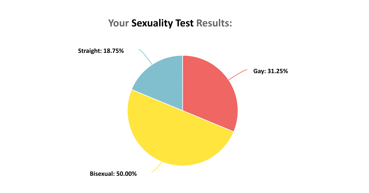 Take a bisexual quiz