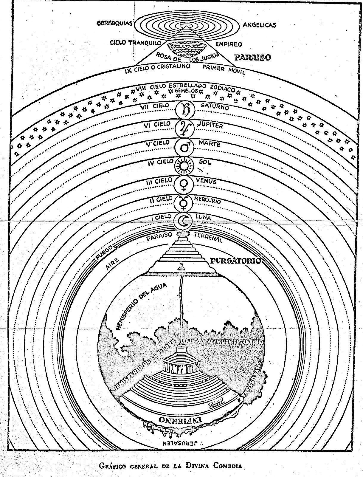 Grafico General De La Divina Comedia
