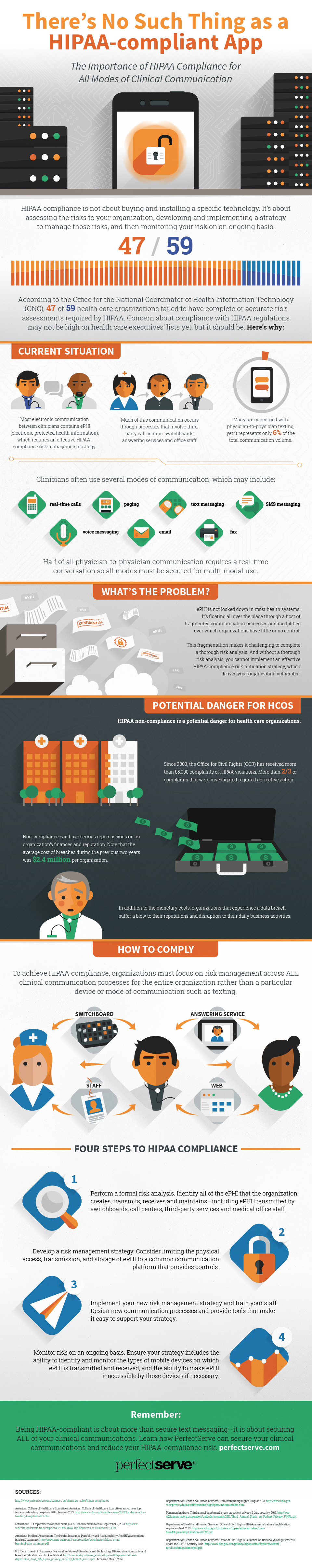 Infographic There S No Such Thing As A Hipaa Compliant App With