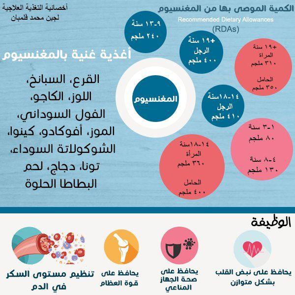 Pin By Lujain Felemban On معلومات صحية عامة Chart Diagram