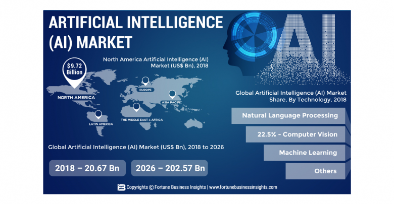 How Artificial Intelligence Market Will Generate Huge Revenue Opportunities Learning Technology Cloud Based Services Machine Learning