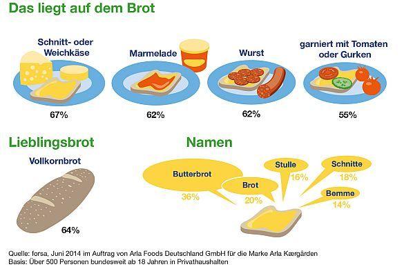 Die Deutschen buttern. Vorlieben und Rituale: Studie untersuchte die deutsche Brotkultur. In Deutschland darf es vor allem herzhaft sein: Nur acht Prozent der Befragten einer Forsa-Studie zur hießigen Brotkultur bevorzugt die süße...