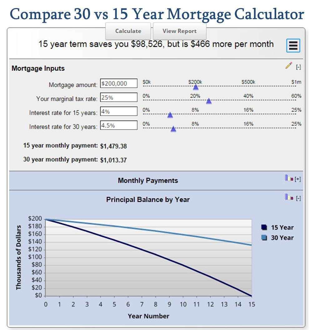 Compare  Vs  Year Mortgage Calculator  Mortgage Rates