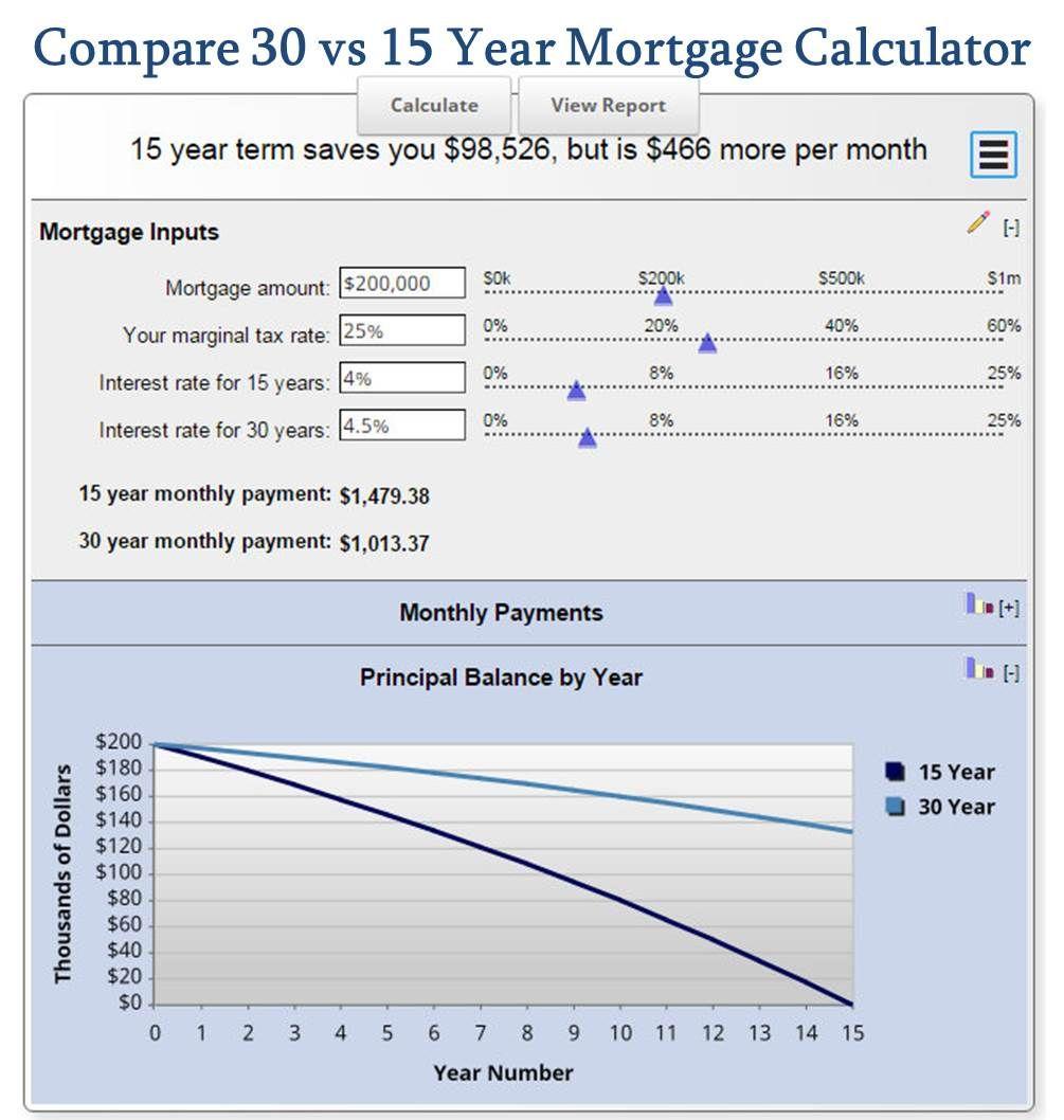 Compare 30 Vs 15 Year Mortgage Calculator Mls Mortgage Mortgage Amortization Mortgage Calculator Amortization Schedule