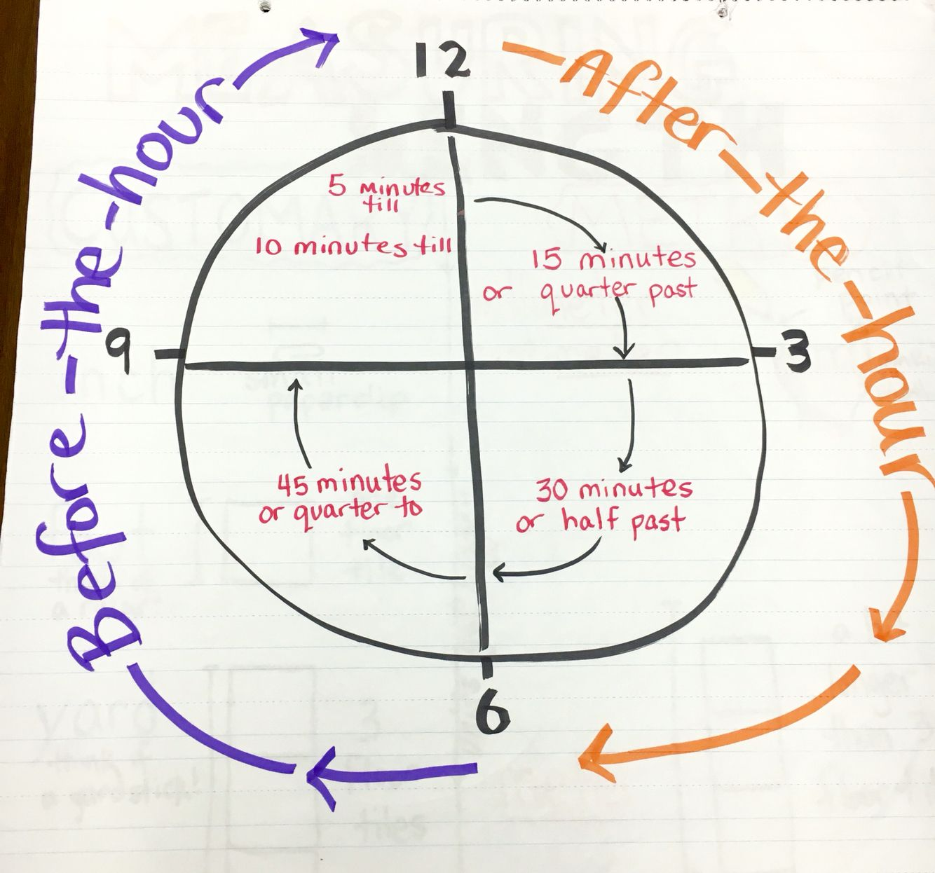 Teaching Time And The Concept Of Quarter After Half Past Quarter Before Anchor Chart Before The Hour A Math Charts Classroom Anchor Charts Math Time How to read hours in english